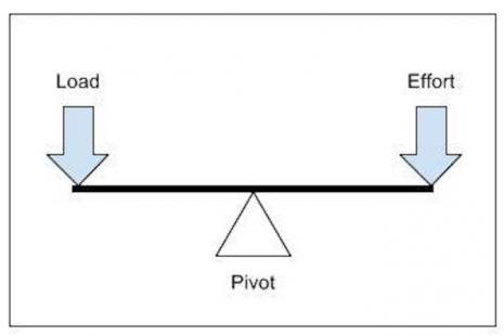 Pivots and levers