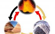 An image of the rock cycle